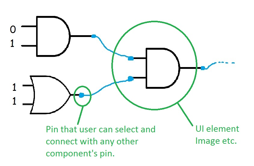 User can interact with electronic components and create new circuits ...