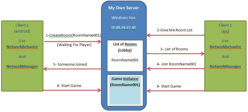 how to host unity multiplayer game in my vps? - Unity Answers