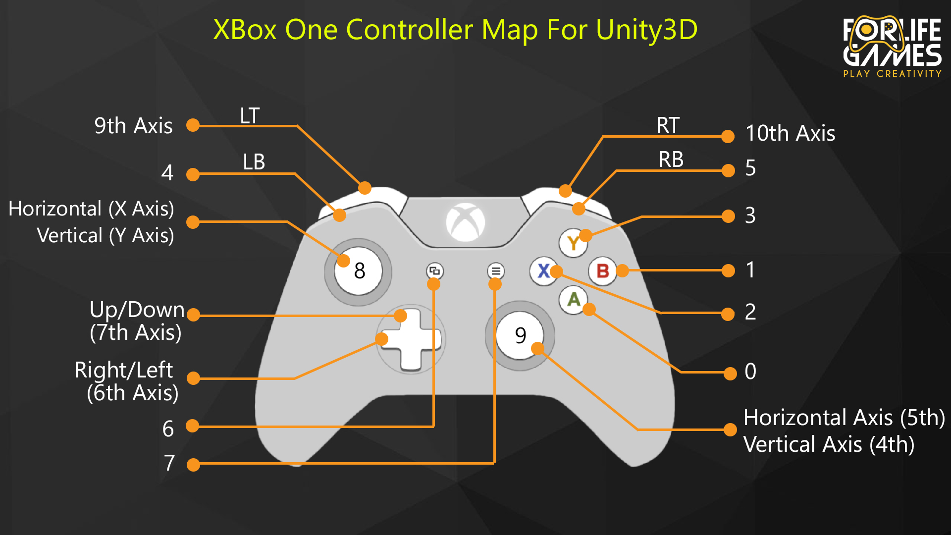 Xbox one controller mapping [SOLVED] - Unity Answers