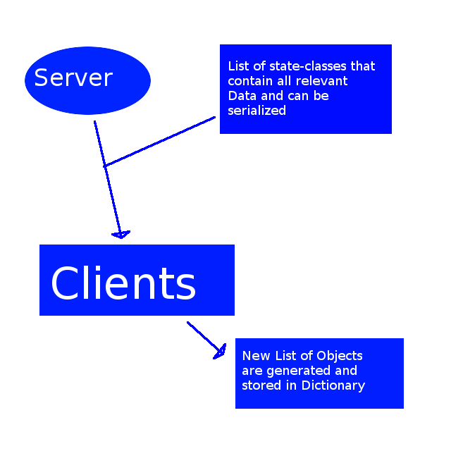 How do I sync Network-Server objects to clients? / Is my solution