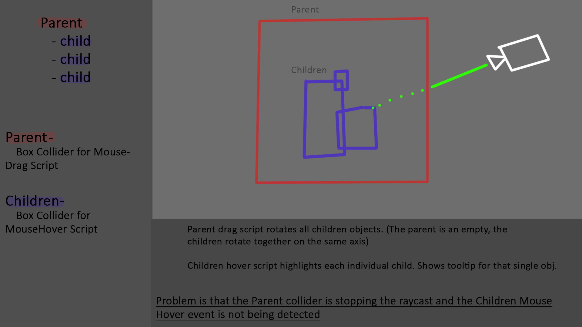 Mouse Event on Parent and Child, box collider issues - Unity Answers