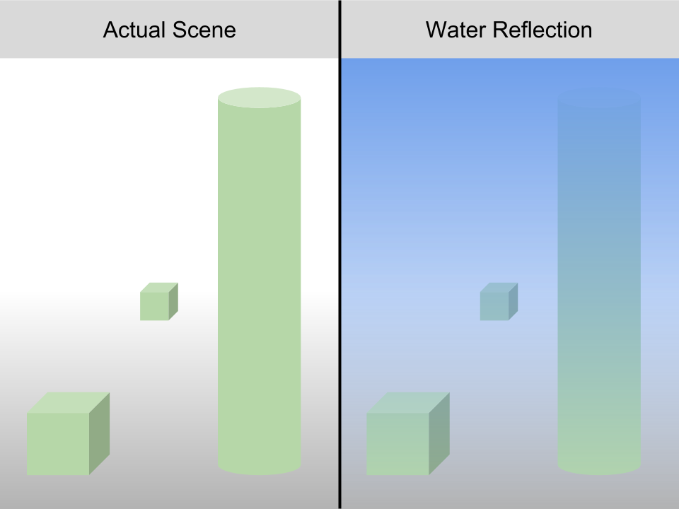 Water Shader Reflection & Transparency Distance - Unity Answers