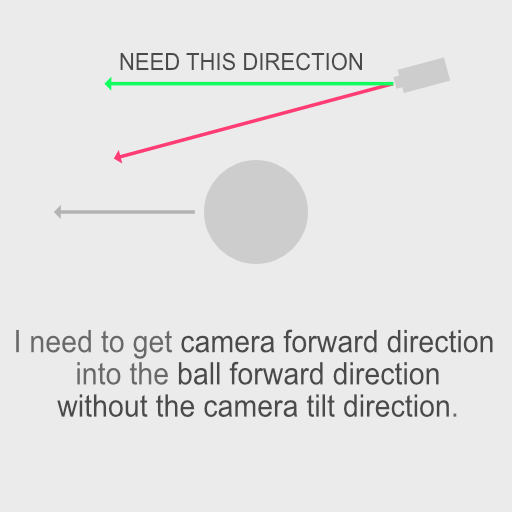 Add force in direction to camera - Unity Answers