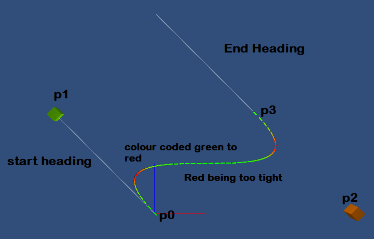 Controlling the curvature of a Bézier curve - Unity Answers