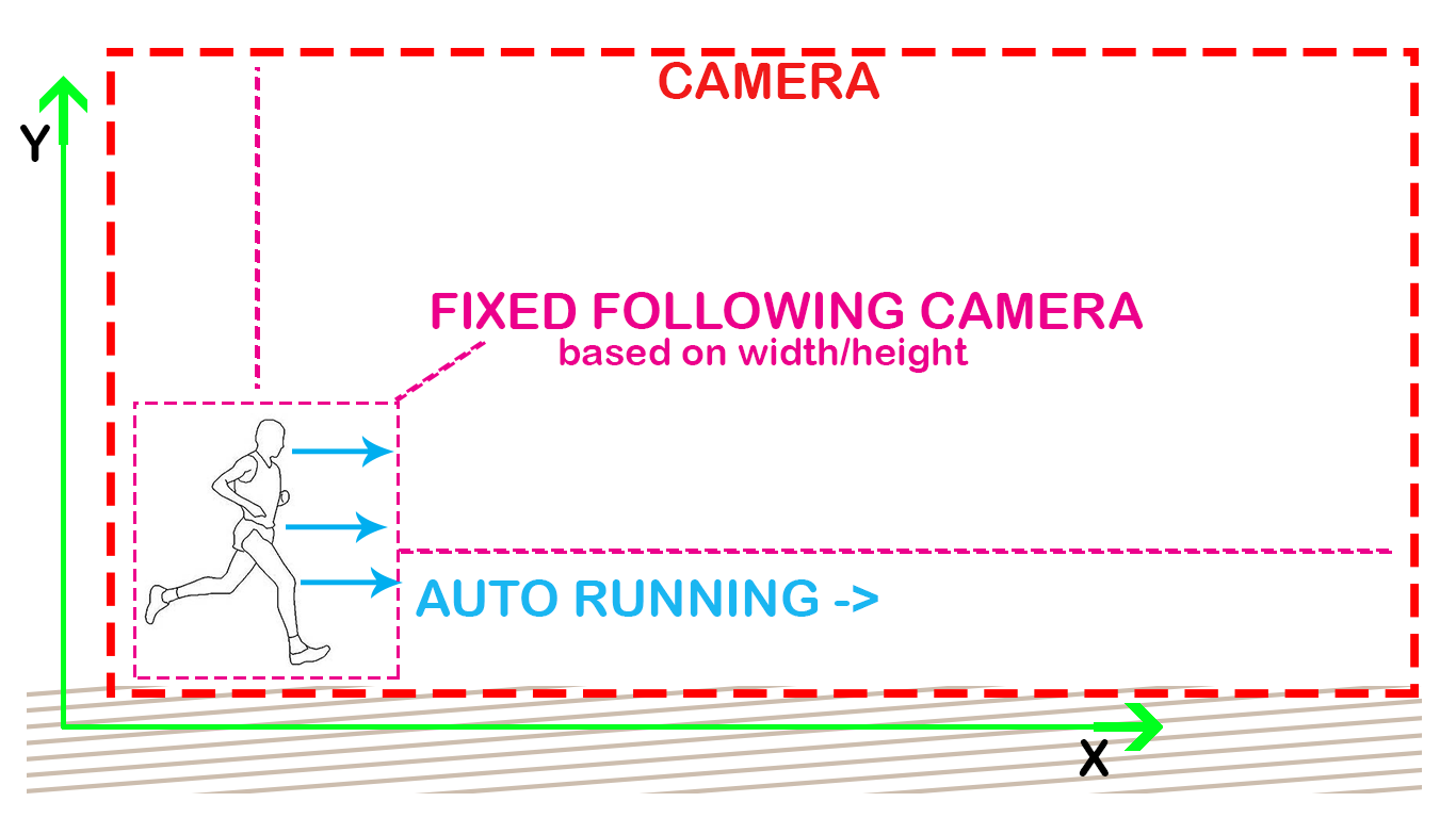 2D Running Game (Auto running/Fixed Camera) - Unity Answers