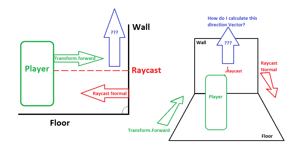 Upwards direction vector from raycast normal unity answers alt text ccuart Images