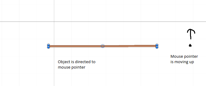 How can I rotate 2d object in direction of mouse pointer