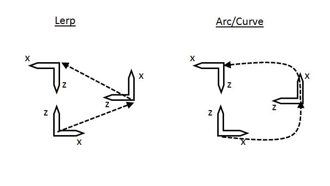 How Can I Make A Lerp Move In An Arc Instead Of A Straight Line
