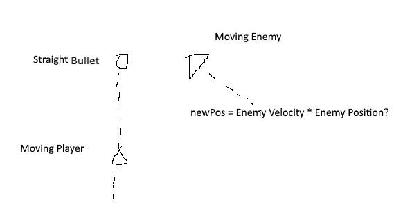 Predic future position of enemy and where bullet will be to hit 100