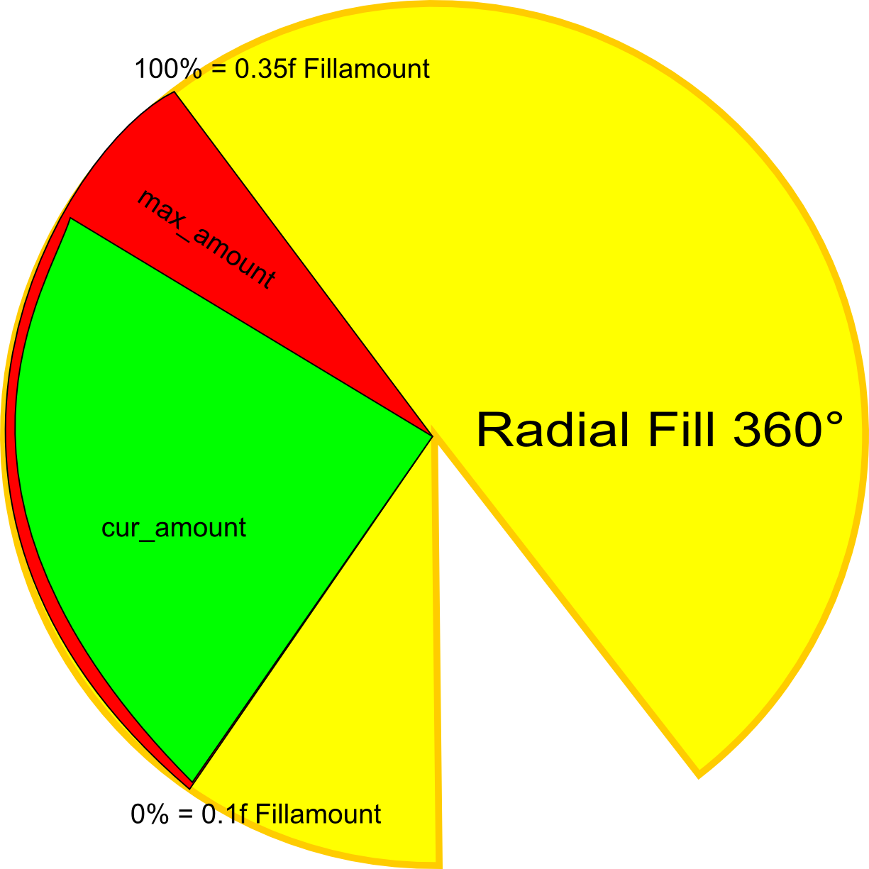 Calculate Radial Fillamount - Unity Answers
