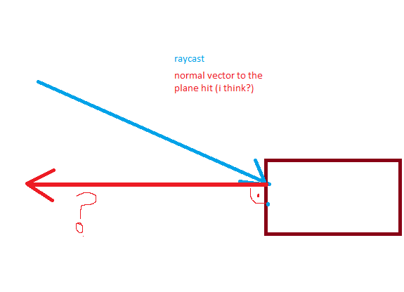 calculate normal vector to the plane that was hit by raycast unity rh answers unity com Cross Product Unit Normal Vector Calculator