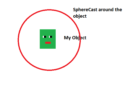 Why does a SphereCast require a direction, shouldn't a