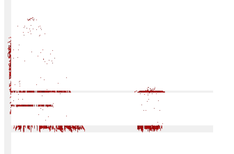 Blood covering ground in 2D platformer - Unity Answers