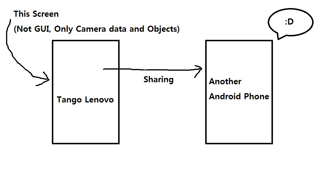 Anyone using Project Tango? How to make screen sharing? - Unity Answers