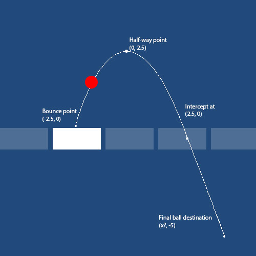 Finding the next point on a Bezier Curve with Vector3's